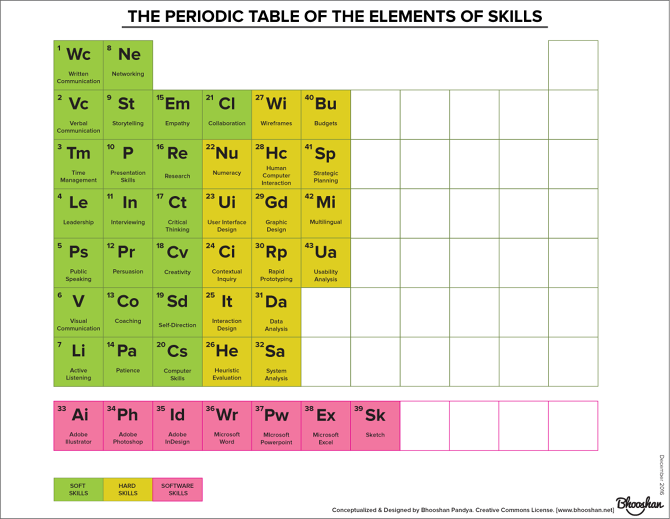 Periodic table of skills bhooshan pandya the goal is to have a working sheet of all the skills and divide them into hard soft and software categories ill keep adding more skills as i discover urtaz Choice Image